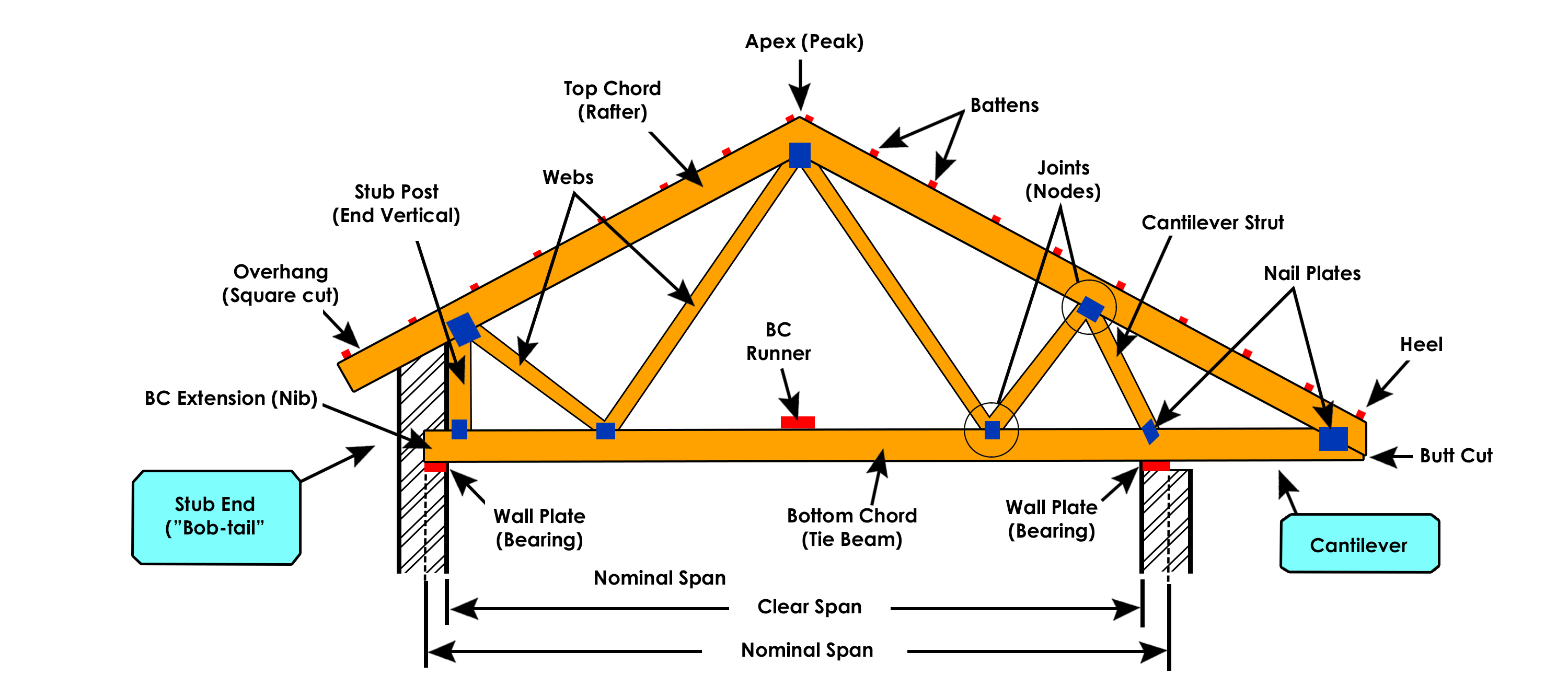 Roof Truss Definition Types And Importance Alpha Steel Cantilever Diagram Beam Triangular Components 2
